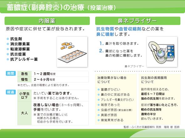蓄膿症(副⿐腔炎)